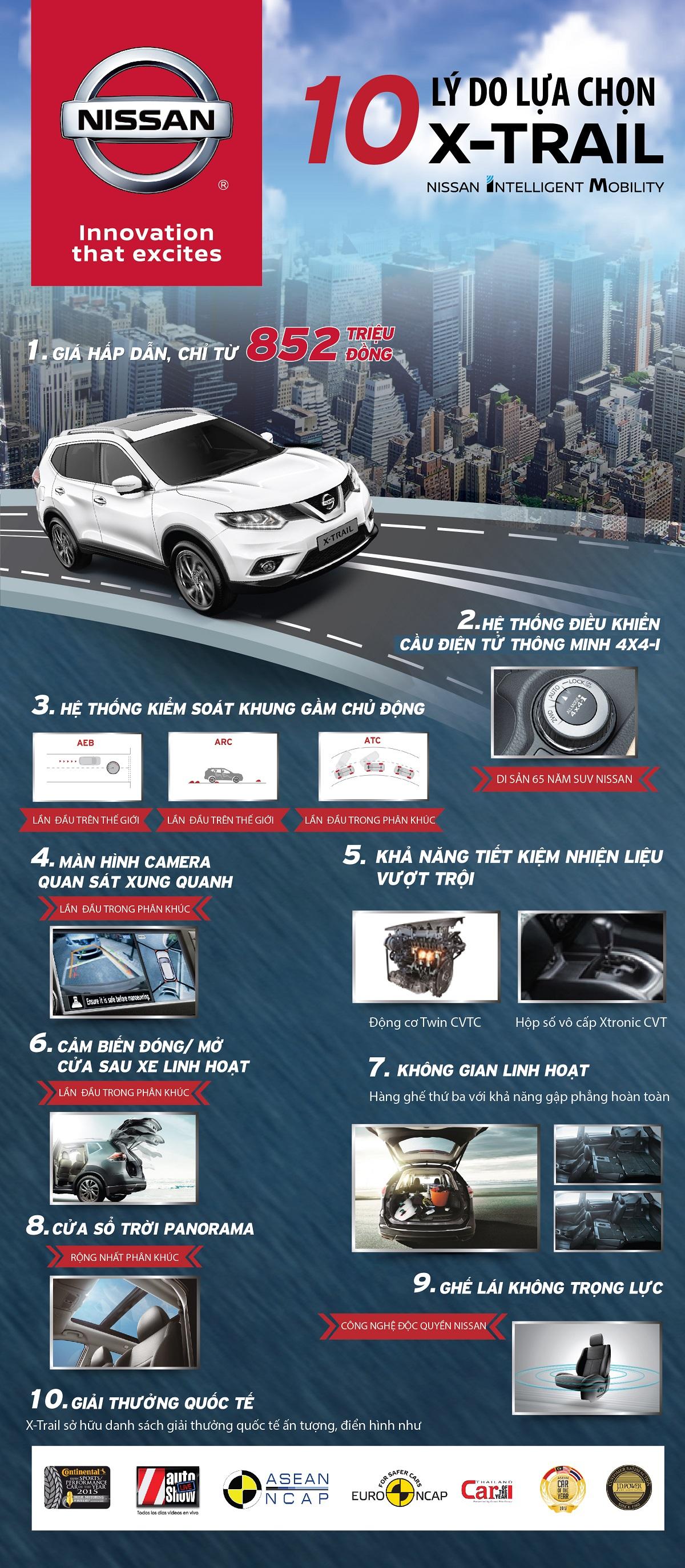Nissan X-trail : 10 lý do để trở thành số 1 trong phân khúc Crossover 7 chỗ ngồi